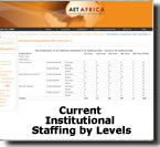 Adam Smith University - Current Institutional Academic Staffing by Level